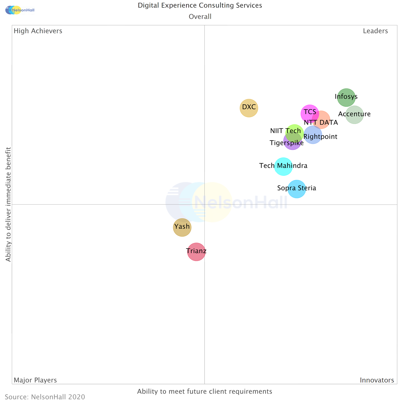 With WONGDOODY, Infosys Ranked a Leader in NelsonHall CX/UX Report